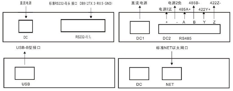 四种串口rs232/rs485/usb/net(rj45)
