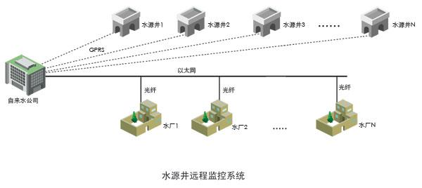 3,支持水泵启动柜手动控制,自动控制,远程控制水泵的启停,控制模式
