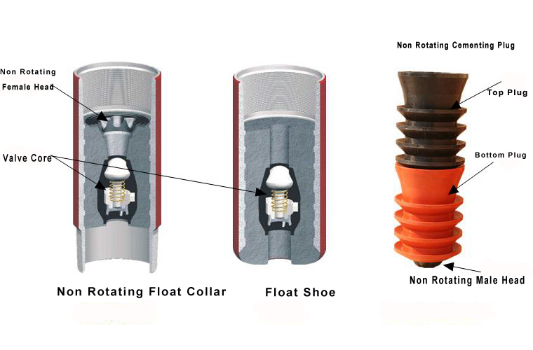 Non Rotating Float Collar&Shoe Inner Structure with Non Rotating Cementing Plug