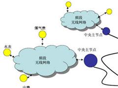 无线抄表系统技术
