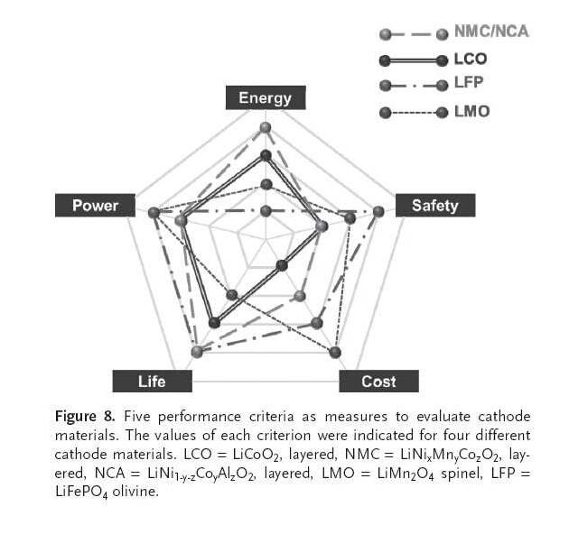 """""""特斯拉为什么不使用以磷酸铁锂为正极材料的锂离子电池""""/"""
