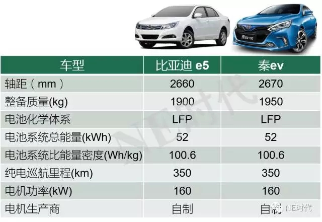 """""""比亚迪磷酸铁锂车型超过了80%竞品""""/"""