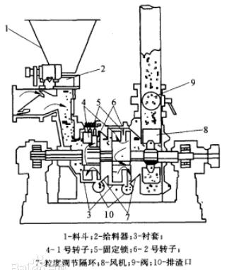 """""""关于立式机械粉碎机和卧式机械粉碎机的先容""""/"""