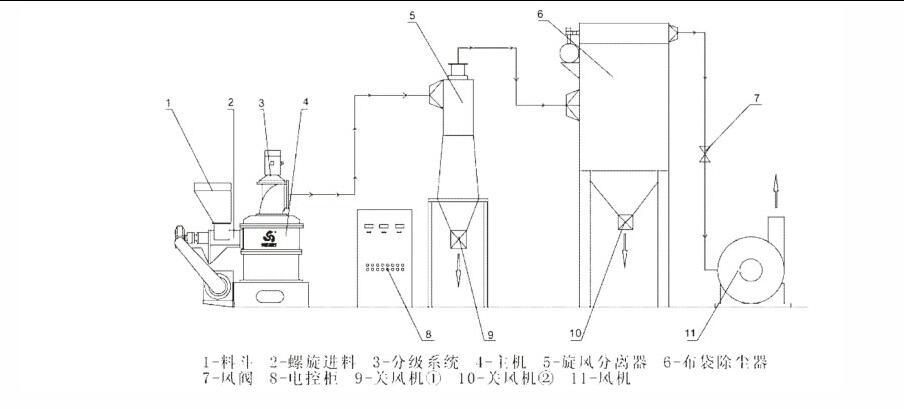 制粉流程图