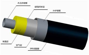 聚氨酯保温管构造图