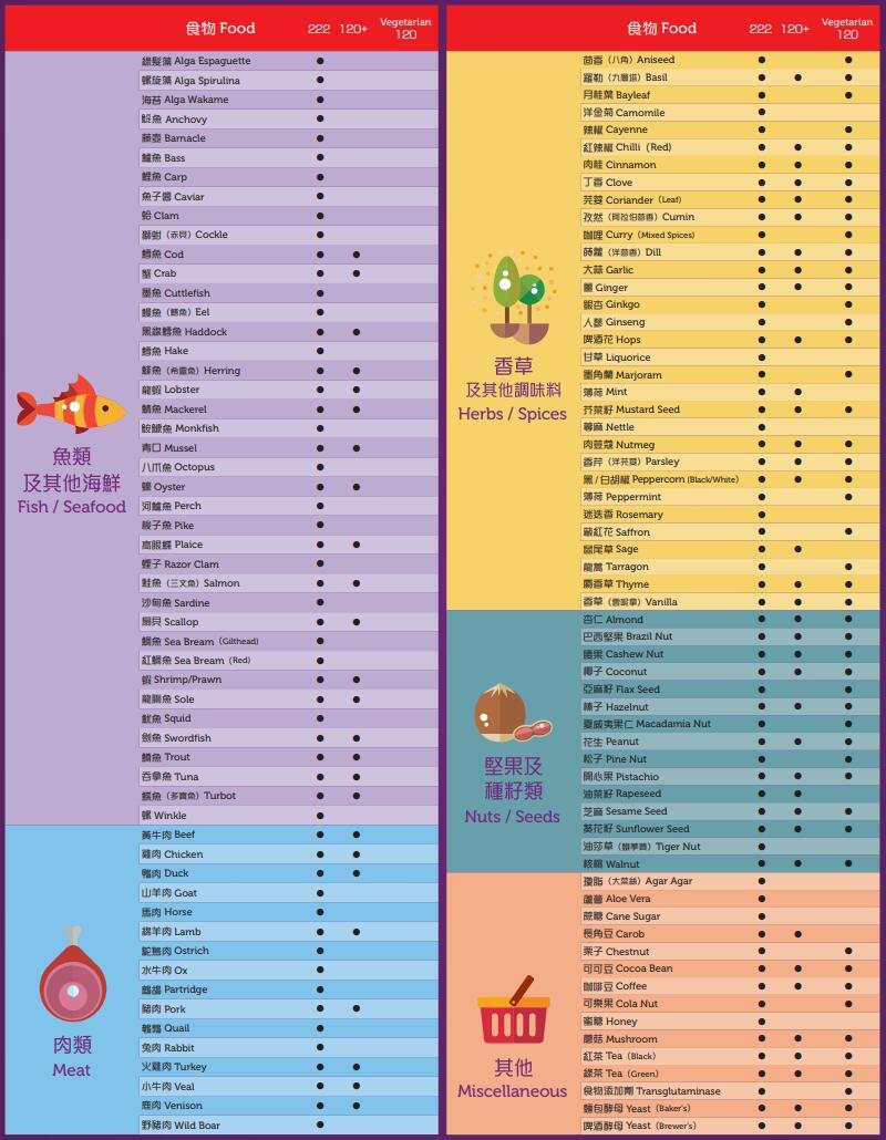 222種測試食物分類二