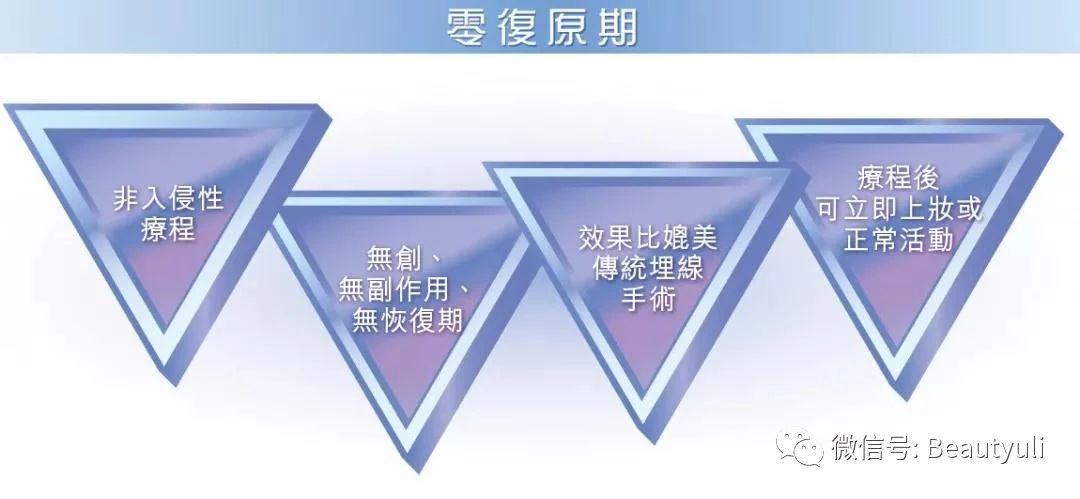 香港醫學美容
