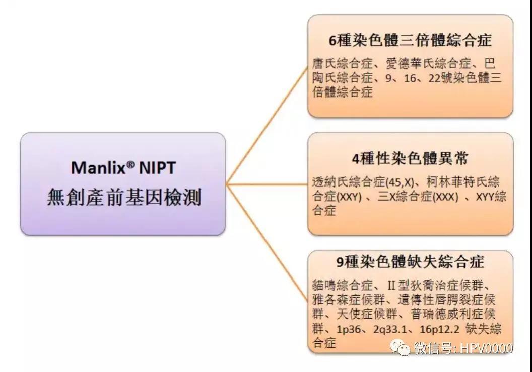 Manlix®NIPT無創產前檢測