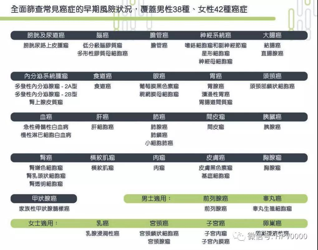 香港裕力健康癌癥早期篩查