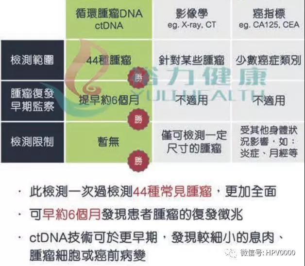 ctDNA與影像學、癌癥指標篩查對比