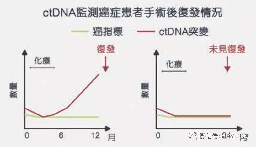 ctDNA還可監控癌癥患者手術復發情況