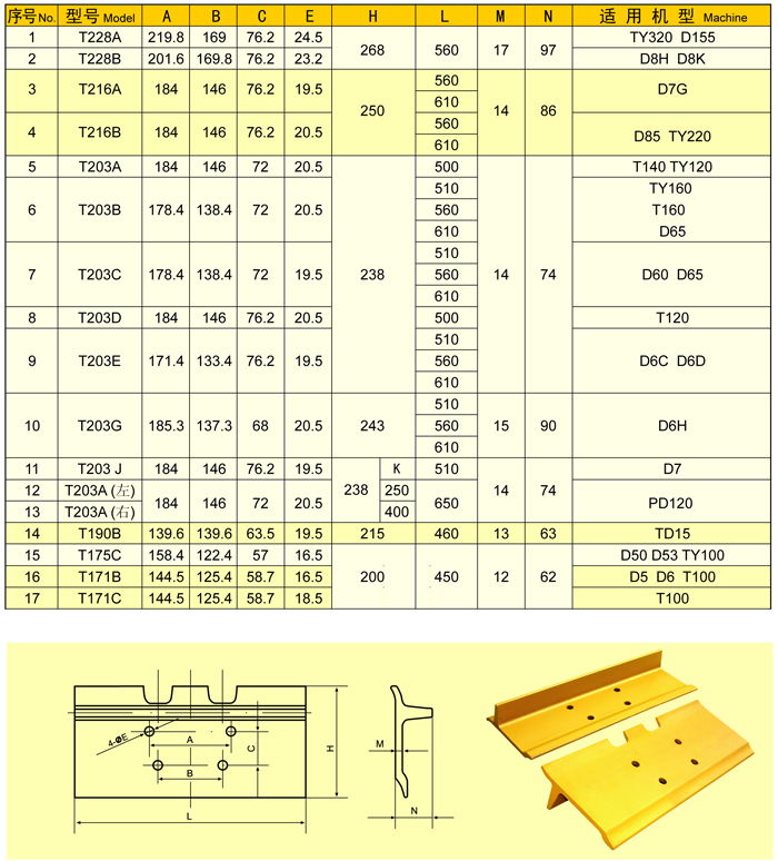 推土机用履带板主要技术参数表