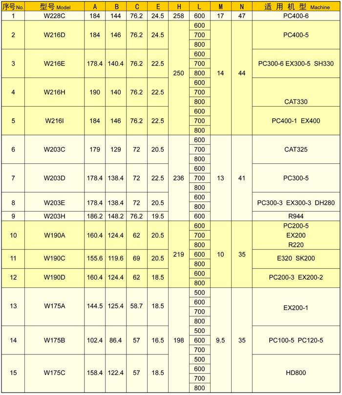 挖掘机用履带板主要技术参数表