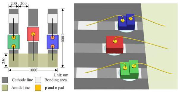 解析Micro-LED display彩色化的3大主要技术手段